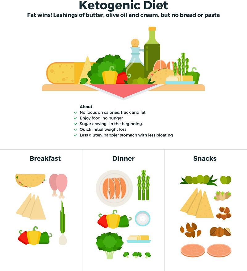 Ketogenic diet infograph